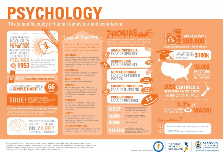 psychology-infographic-final